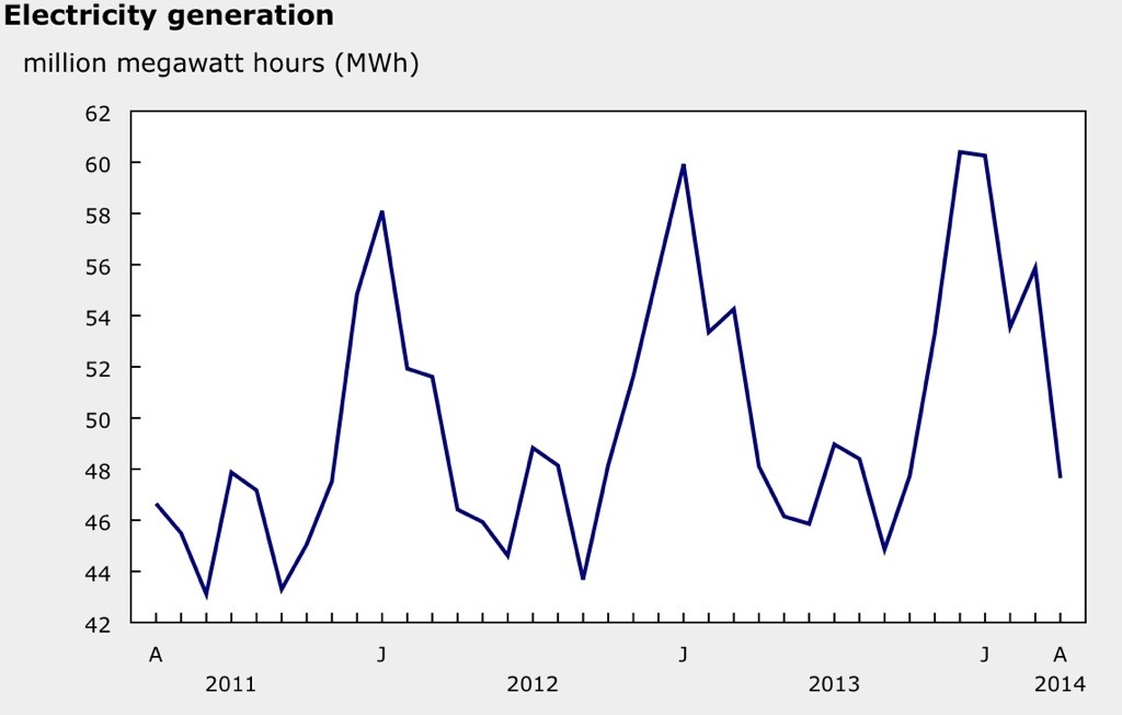 Power Generation per month in Canada
