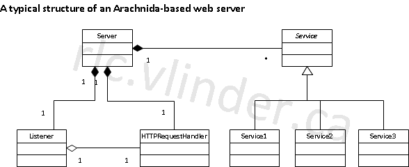 Structure of a typical Arachnida-based web server