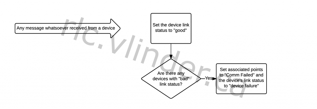 Flow chart indicating what is done when a message is received re: the link and connection statuses